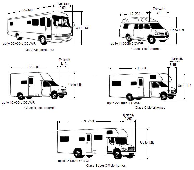 rv dimensions bing images
