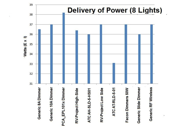 This Chart Shows The Measured Power Across The Set Of 8 LED Light Fixtures  By Calculating Measured Amperes X Voltage. Of Interest Is This Chart Is Not  ...