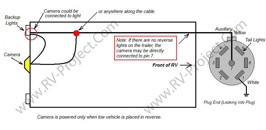 Adding a Furrion Backup Camera to the RV. on trailer harness diagram, trailer plug diagram, camper light switch, camper light cover, rv light diagram, camper light plug, standard 7 wire trailer diagram, 4 wire trailer diagram, camper electrical diagram,