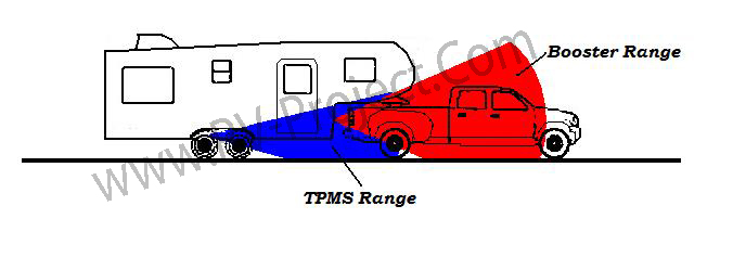 A Tire Pressure Monitor System (TPMS) for your Trailer
